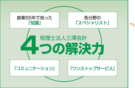 税理士法人三澤会計 4つの解決力