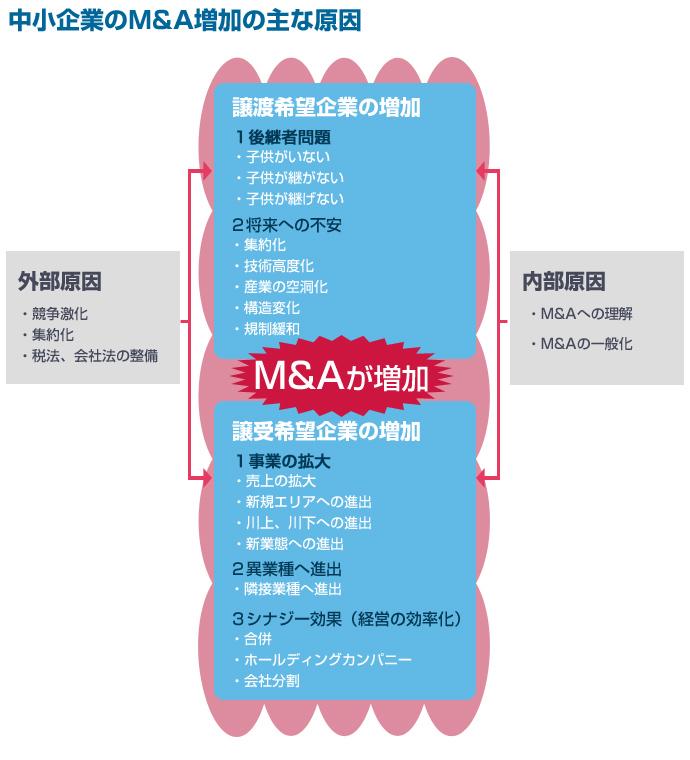 中小企業のM&A増加の主な原因