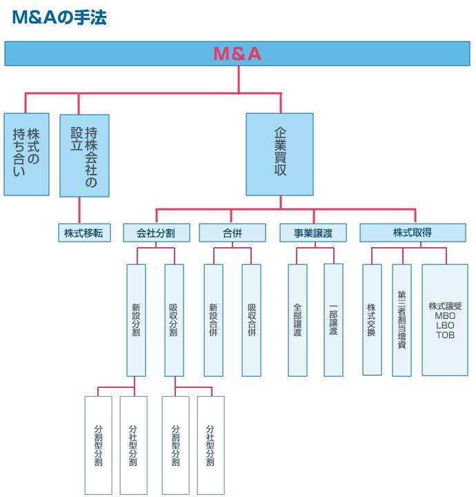 M&Aの手法